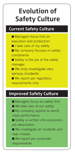 Evolution of Safety Culture