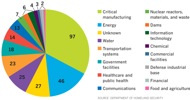 2015 CYBERSECURITY INCIDENTS BY SECTOR